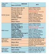 Resione: M70 - High precision resin (skin color)